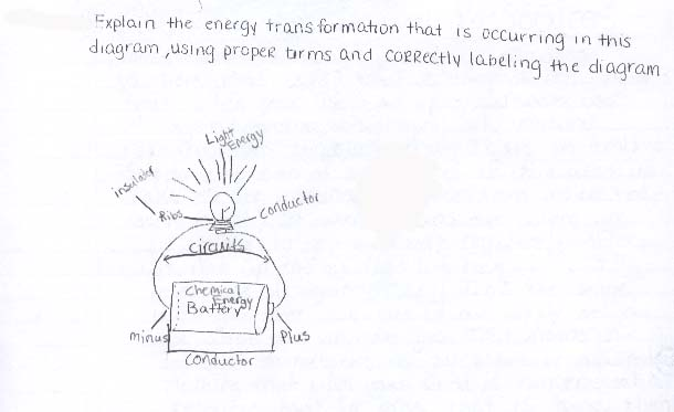 Energy Transformation Examples From Student Notebooks For Study