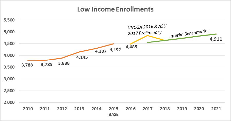 Low income enrollments chart